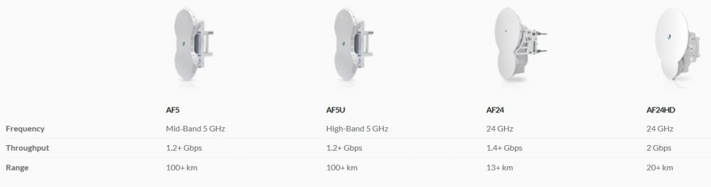 Air Fibre Ubiquiti Point to Point