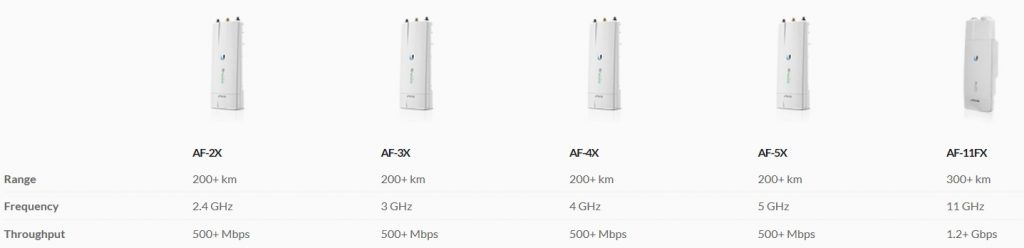 Ubiquiti Air Fibre X Point to Point Radio