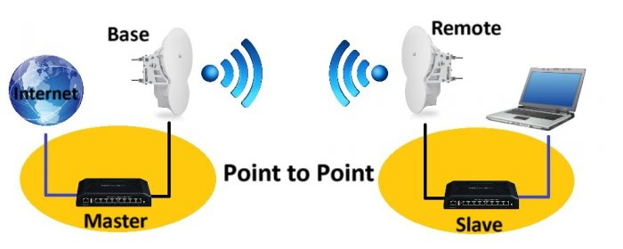 Point to Point Diagram with Ubiquiti Switches