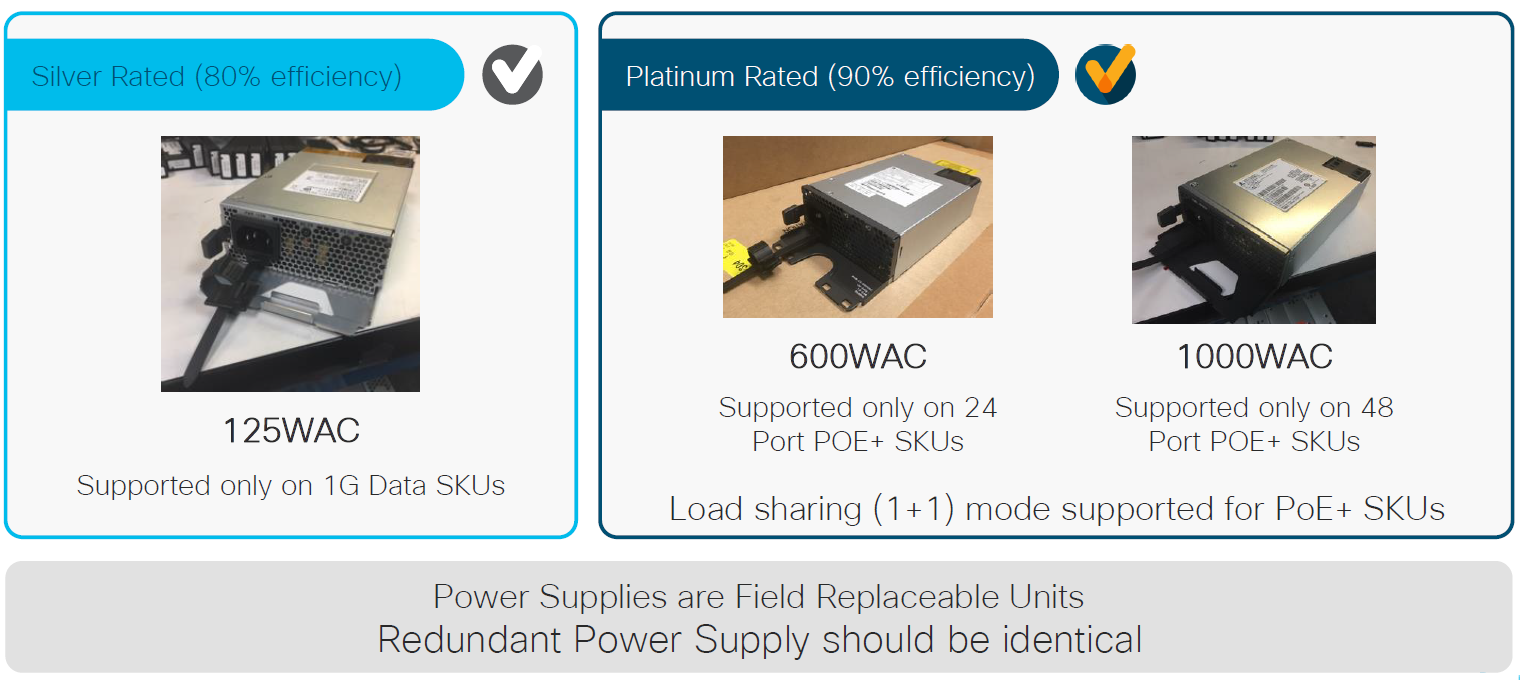Catalyst 9200 Resilient Power Supplies