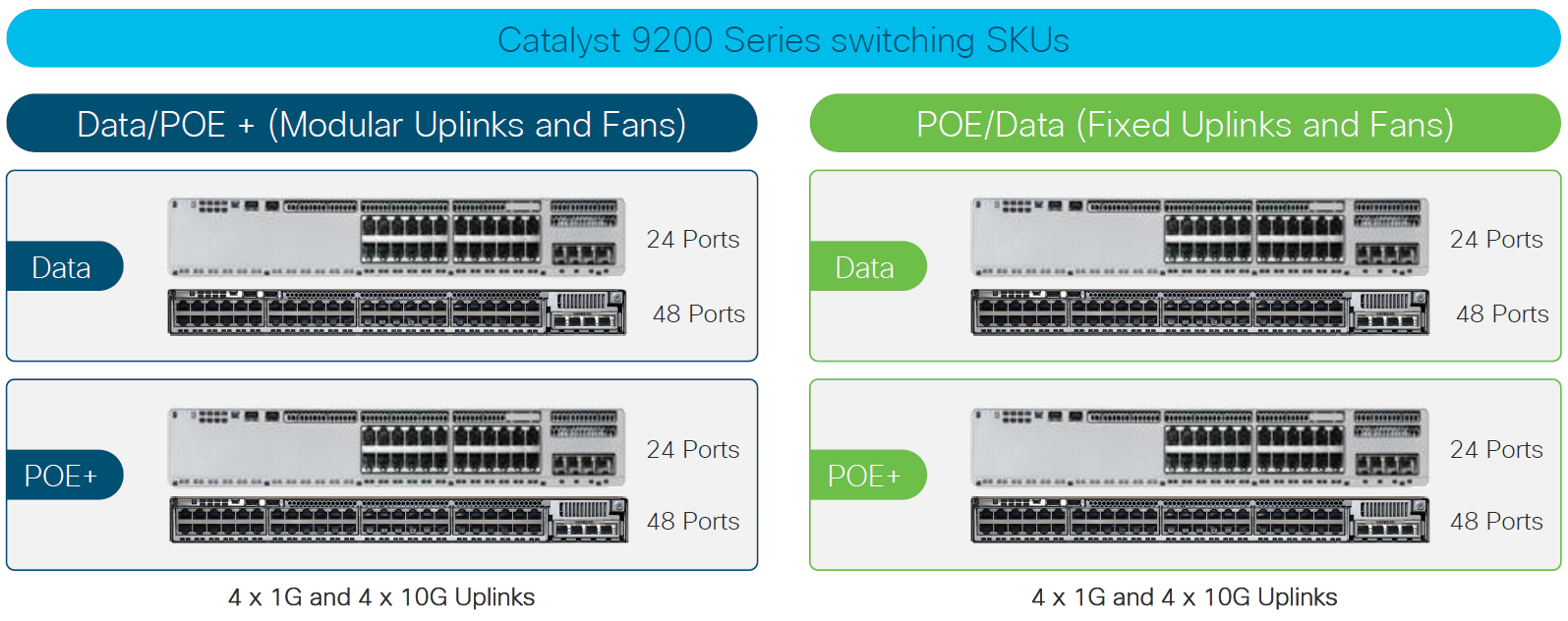 Catalyst 9200 Series Switching SKUs