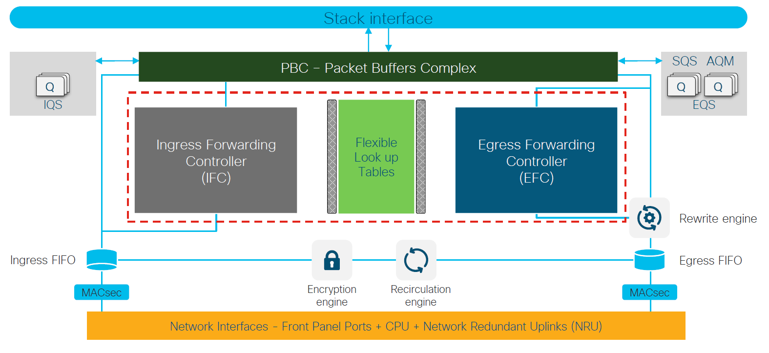 Cisco Catalyst 9200 UADP 2.0 mini Programmable Pipelines