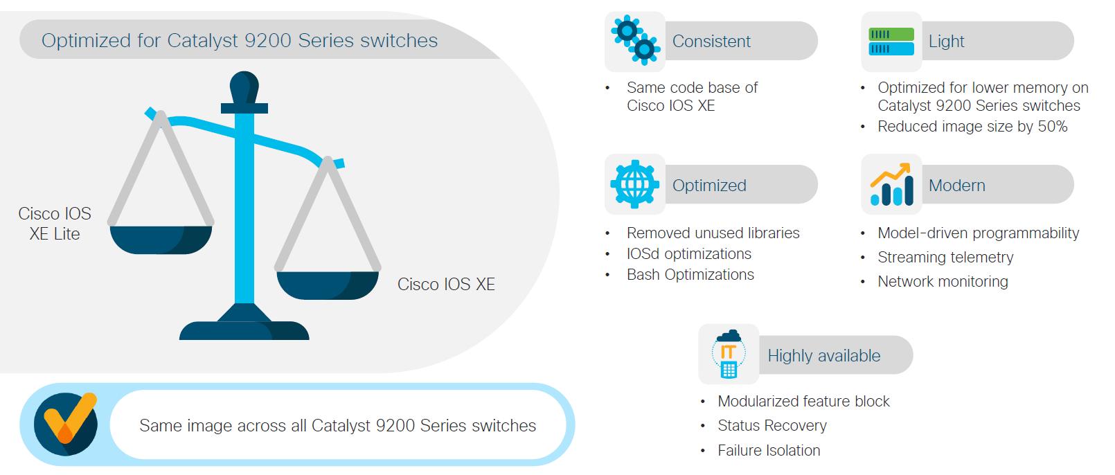 Cisco IOS XE Lite
