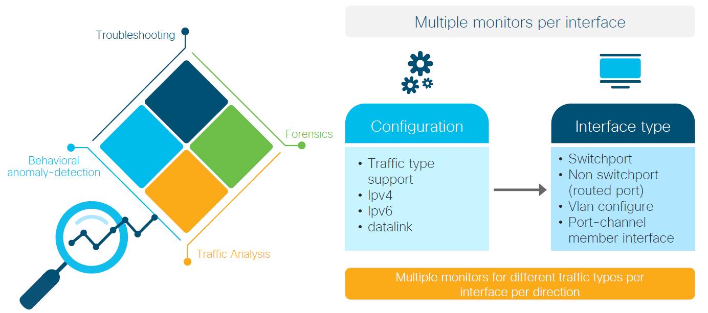 Cisco Catalyst 9200 Benefits Flexible Netflow