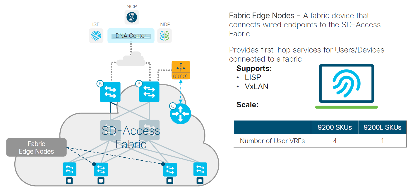 Cisco Catalyst 9200 Fabric Edge Node SD Access