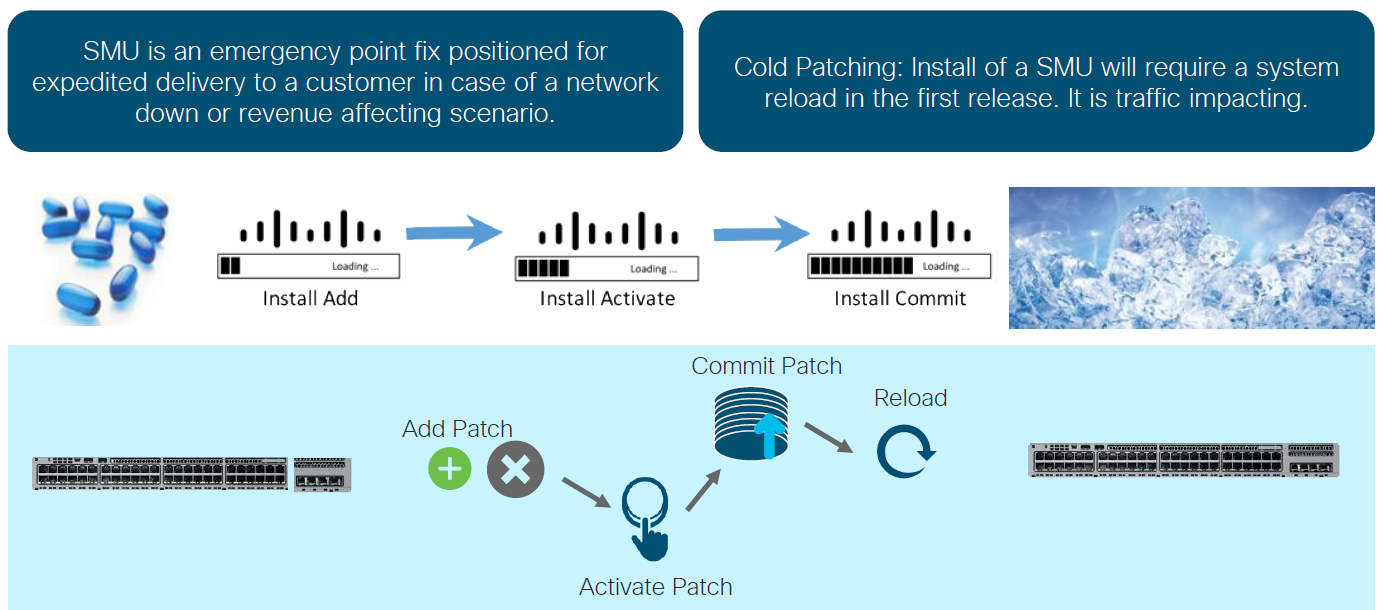 Cisco Catalyst 9200 Patching