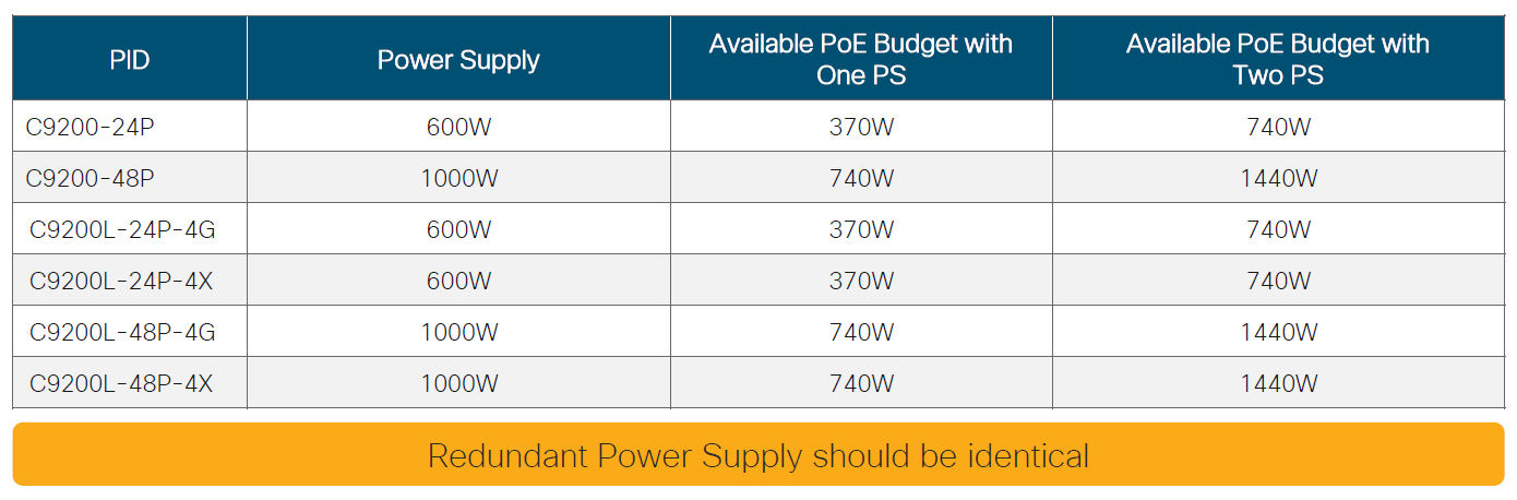 Cisco Catalyst 9200 Redundant Power Supply SKUs