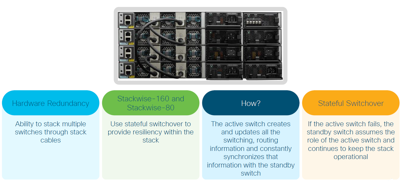 Cisco Catalyst 9200 Stackwise