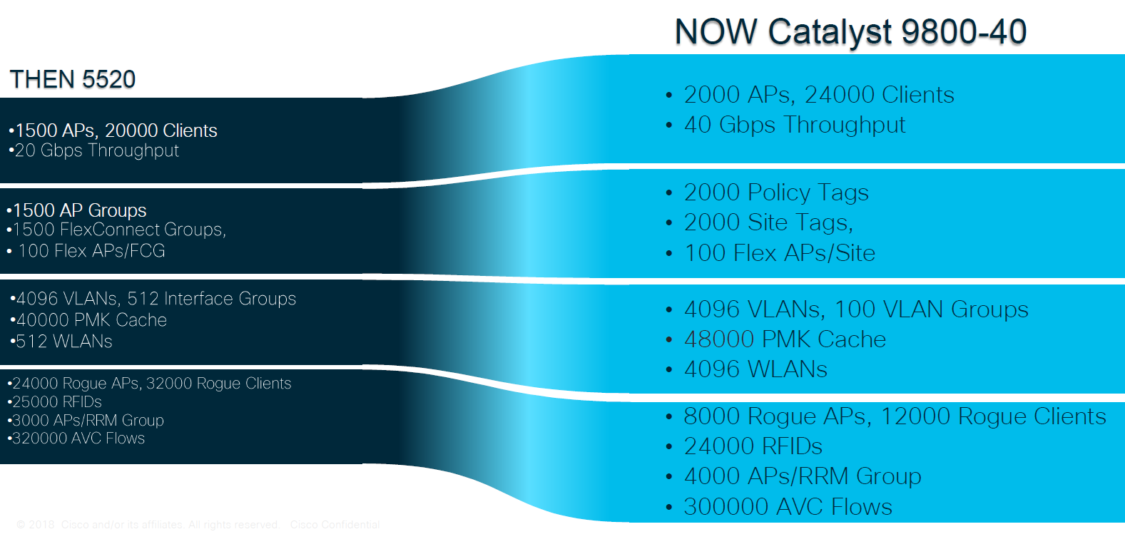 Cisco Catalyst 9800-40 vs Cisco 5520