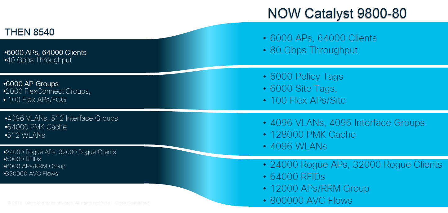 Cisco Catalyst 9800 80 vs 8540