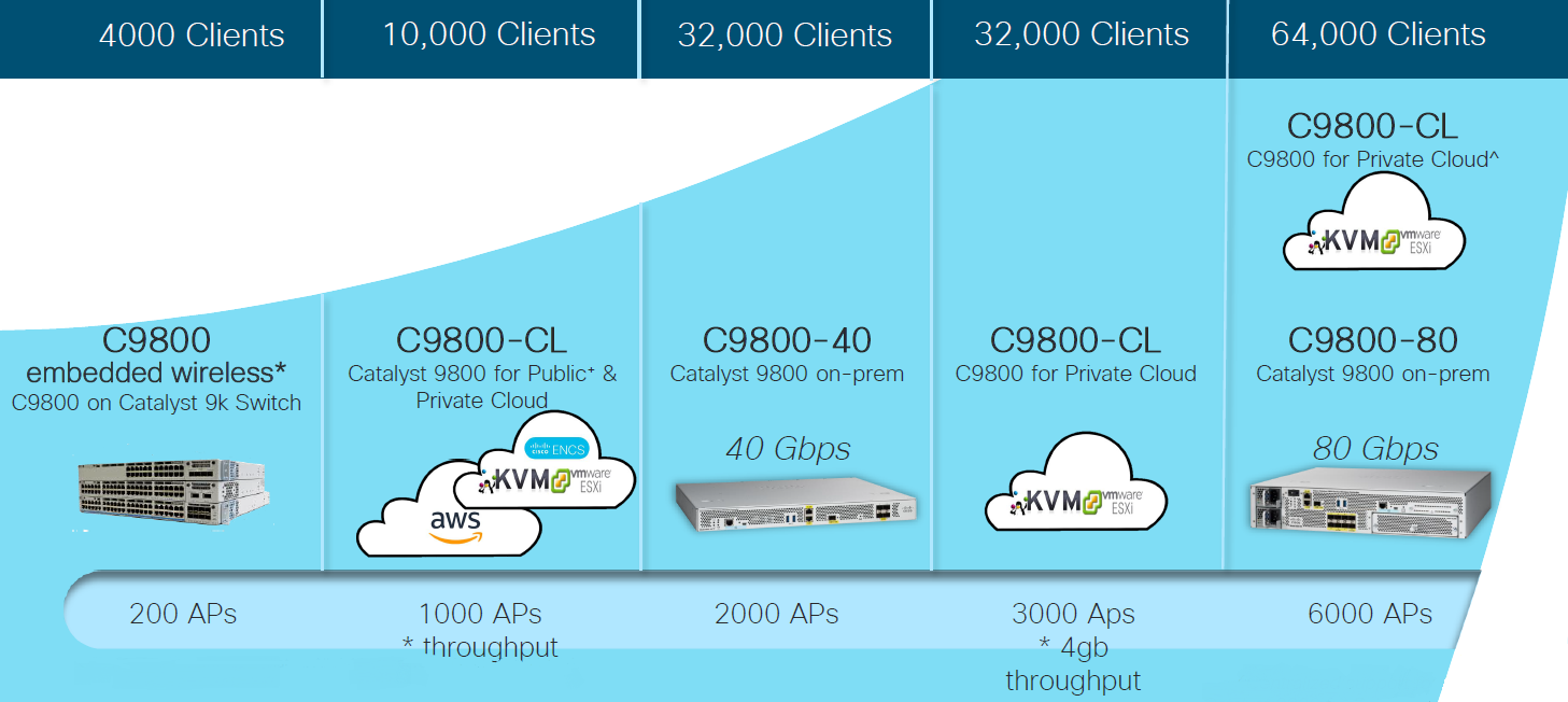 Cisco Catalyst 9800 At Any Scale