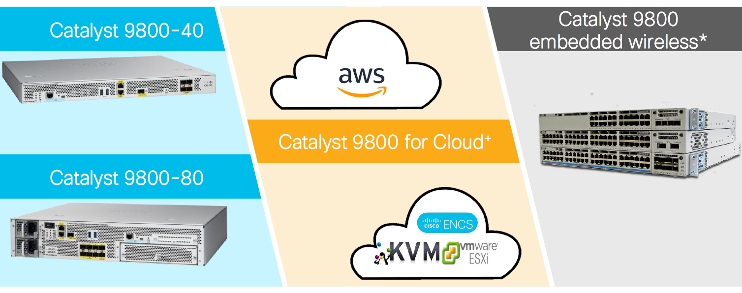 Cisco Catalyst 9800 Deploy Anywhere Cloud