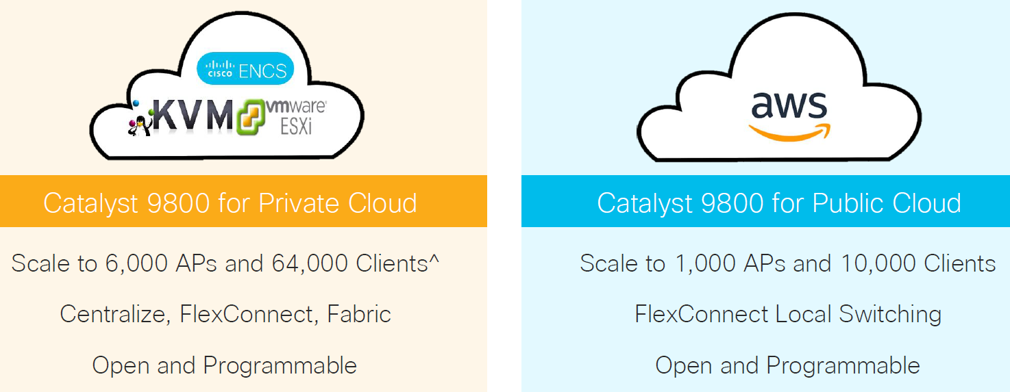 Cisco Catalyst 9800 for Private and Public cloud