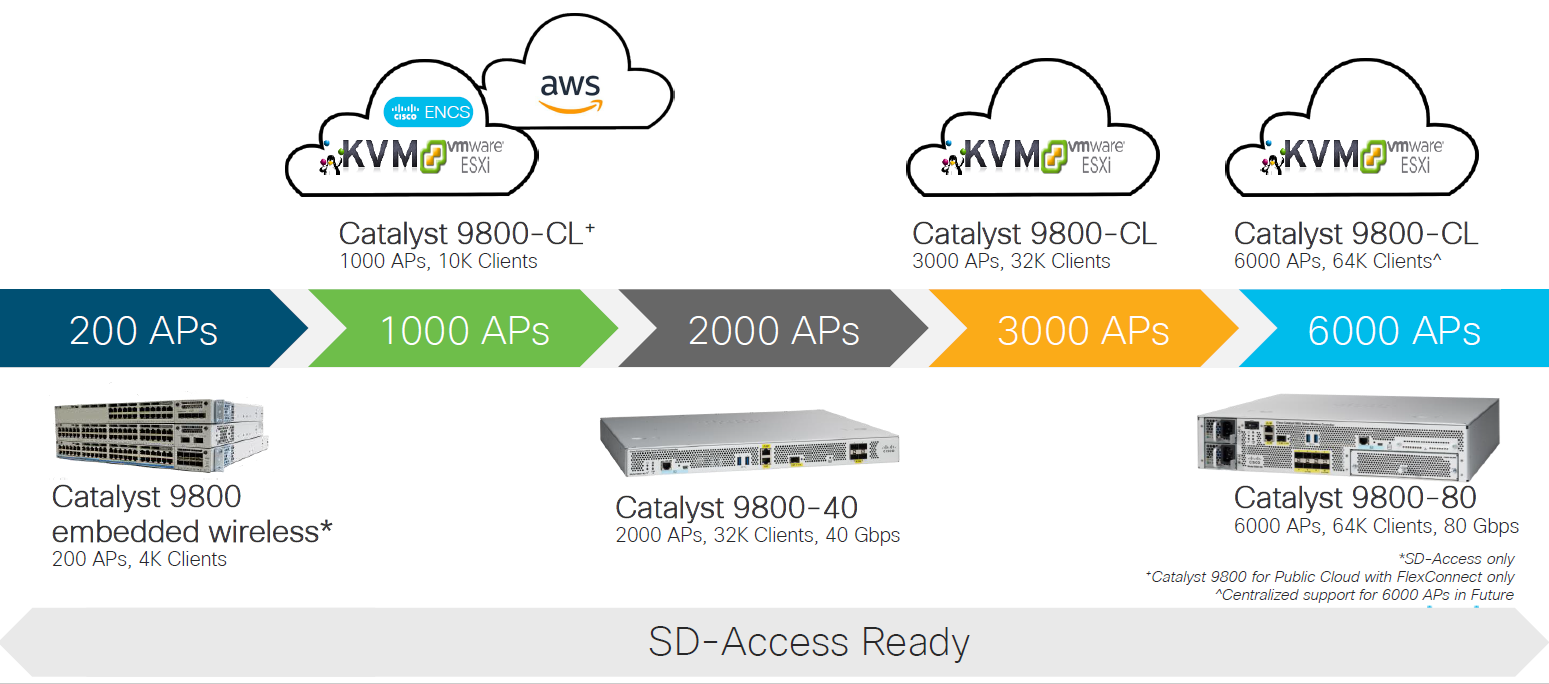 Cisco Catalyst 9800 wireless controllers Deployment