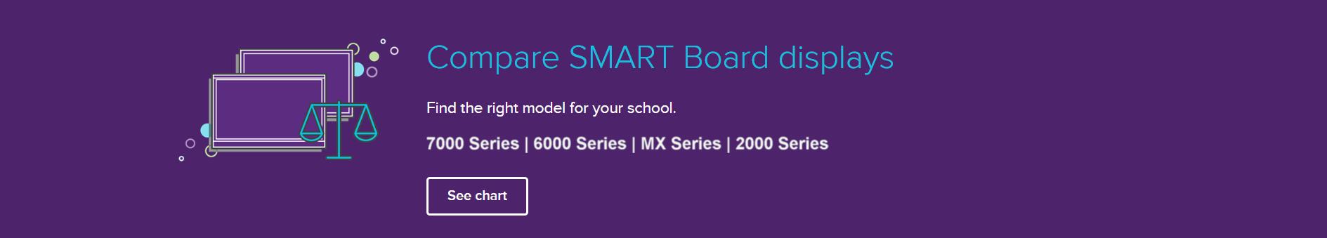 Compare Smart Boards