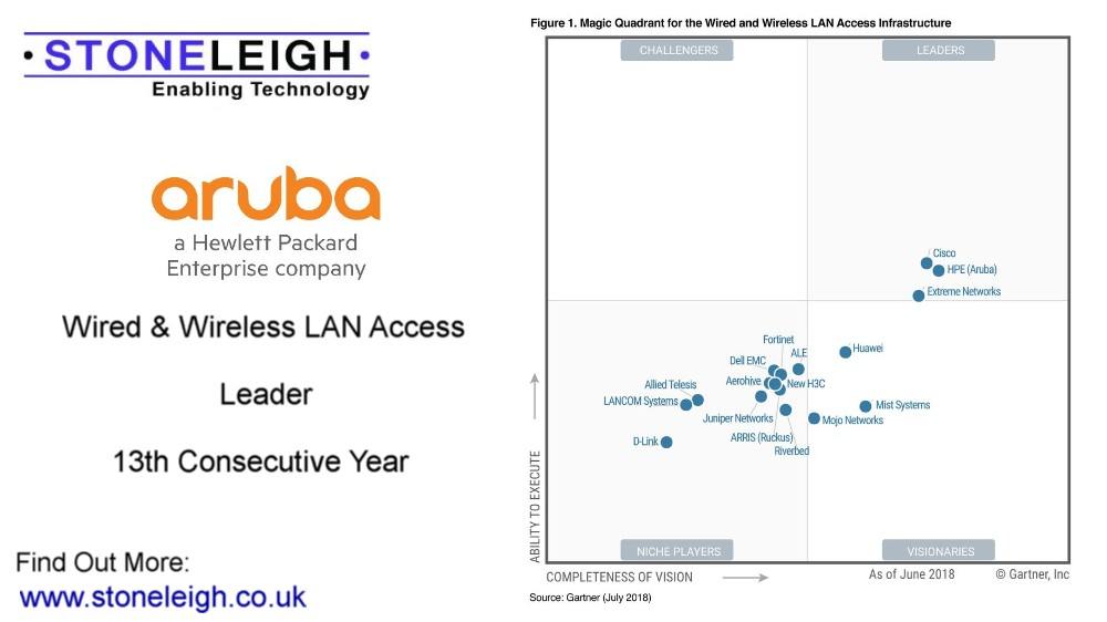 Gartner has positioned HPE Aruba as Leader for the 13th